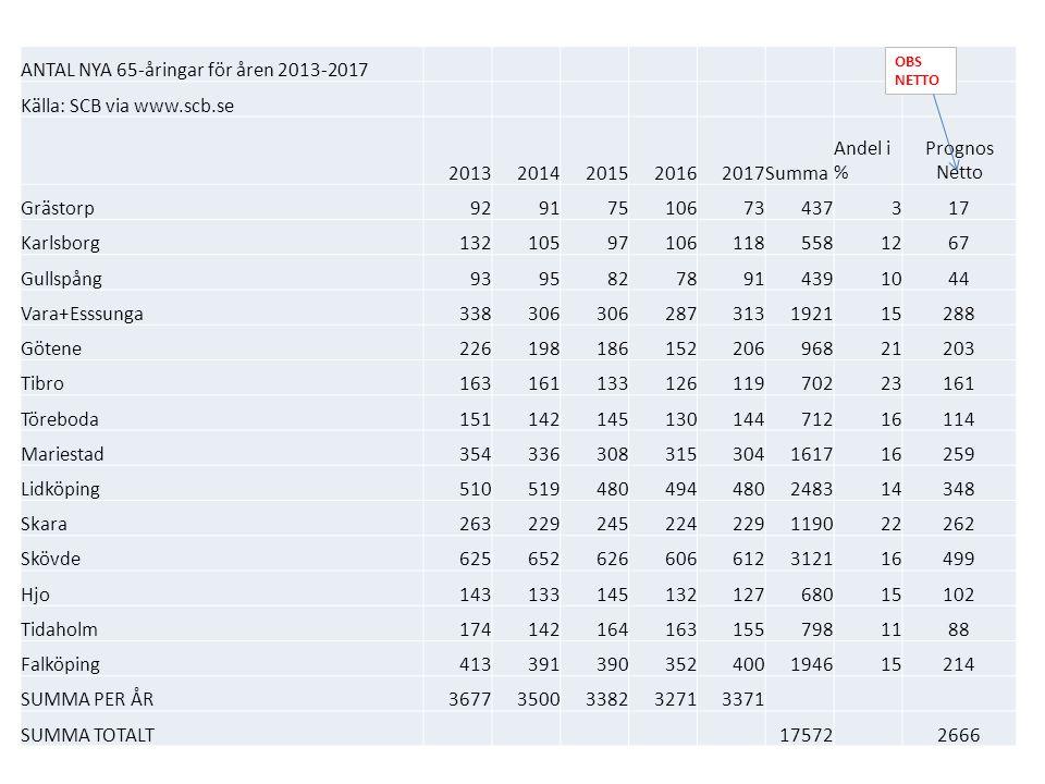 ANTAL NYA 65-åringar för åren 2013-2017 Källa: SCB via www.scb.se 20132014201520162017Summa Andel i % Prognos Netto Grästorp92917510673437317 Karlsbor