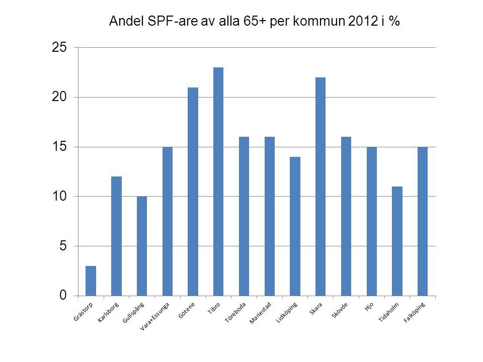 Andel SPF-are av alla 65+ per kommun 2012 i %