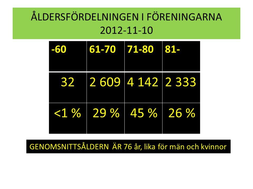 ÅLDERSFÖRDELNINGEN I FÖRENINGARNA 2012-11-10 -6061-7071-8081- 322 6094 1422 333 <1 % 29 % 45 % 26 % GENOMSNITTSÅLDERN ÄR 76 år, lika för män och kvinn