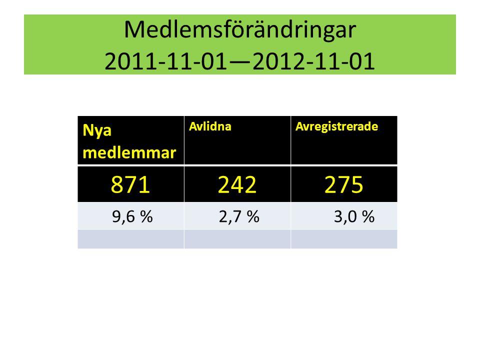 ANTAL INVÅNARE 65 år och äldre år 2012 (12-31- 2011) Kommunvis Medlemmar% Grästorp1304373 Karlsborg191922612 Gullspång151814910 Vara+Essunga502472715 Götene297861321 Tibro259659123 Töreboda226436916 Mariestad6098100216 Lidköping8413120014 Skara404487322 Skövde10079155816 Hjo219033515 Tidaholm297631611 Falköping7196110315 TOTALT 58599909916