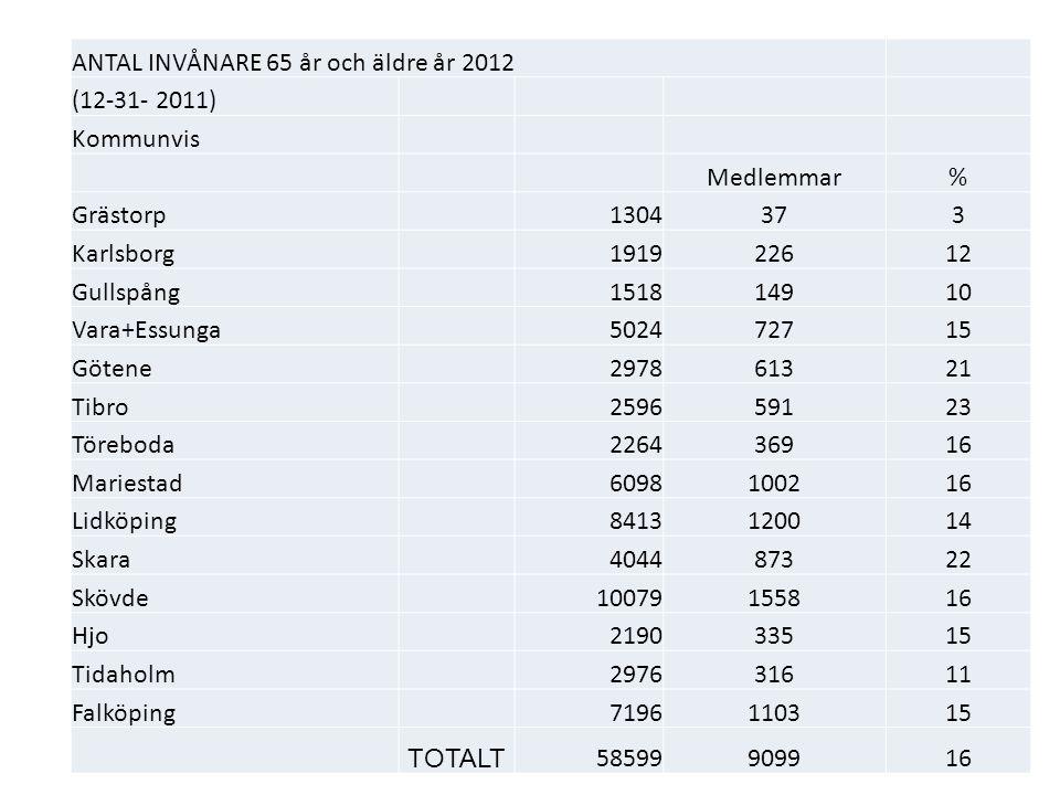 ANTAL INVÅNARE 65 år och äldre år 2012 (12-31- 2011) Kommunvis Medlemmar% Grästorp1304373 Karlsborg191922612 Gullspång151814910 Vara+Essunga502472715