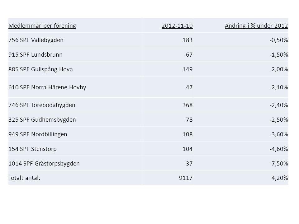 Medlemmar per förening 2012-11-10Ändring 2012 SPF Vallebygden183-0,50% SPF Lundsbrunn67-1,50% SPF Gullspång-Hova149-2,00% -3 SPF Norra Härene-Hovby47-2,10% SPF Törebodabygden368-2,40% -9 SPF Gudhemsbygden78-2,50% -2 SPF Nordbillingen108-3,60% -4 SPF Stenstorp104-4,60% -5 SPF Grästorpsbygden37-7,50% -3