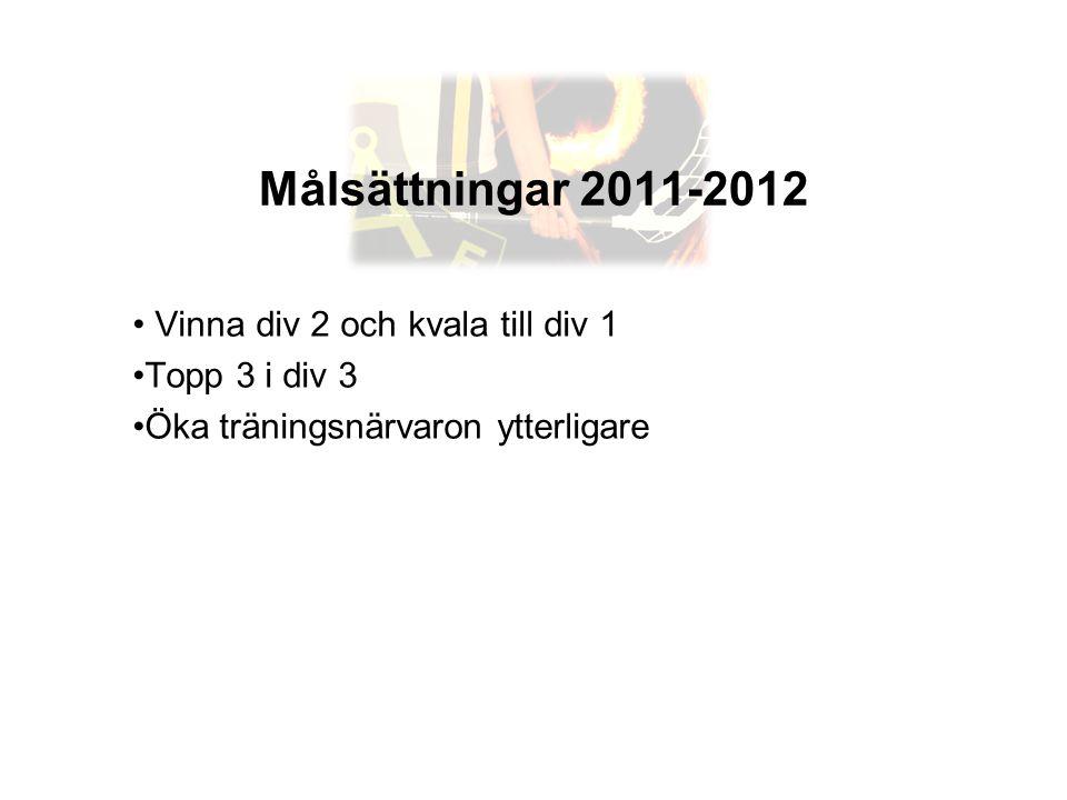 Målsättningar 2011-2012 • Vinna div 2 och kvala till div 1 •Topp 3 i div 3 •Öka träningsnärvaron ytterligare