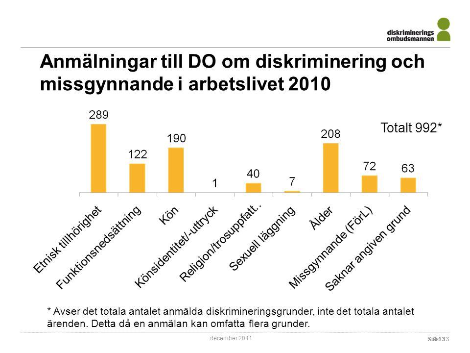 december 2011 Anmälningar till DO om diskriminering och missgynnande i arbetslivet 2010 Sid 13 Totalt 992* * Avser det totala antalet anmälda diskrimineringsgrunder, inte det totala antalet ärenden.