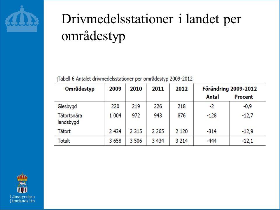 Drivmedelsstationer i Jämtlands län 2009117 2012 110 Stationer läggs ner, men många omvandlas till automatstationer.