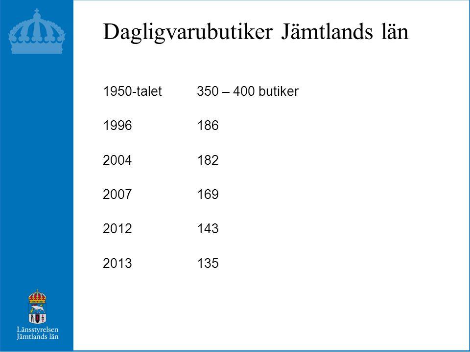 Dagligvarubutiker Jämtlands län 1950-talet 350 – 400 butiker 1996186 2004182 2007169 2012143 2013135