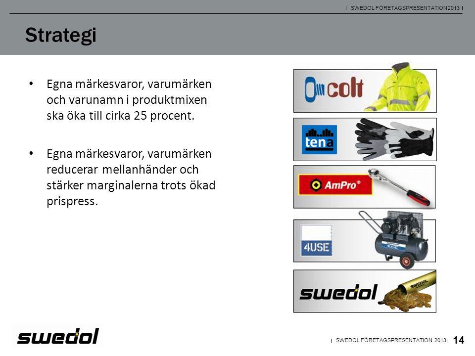 Swedol ska ständigt förbättra sortiment, kundservice och logistik inom samtliga försäljningskanaler för att kontinuerligt flytta fram sina positioner på marknaden.