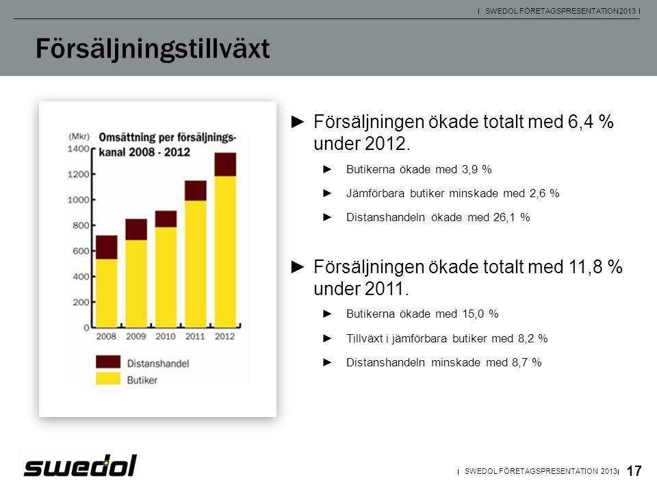 17 SWEDOL FÖRETAGSPRESENTATION 2013 Försäljningstillväxt ►Försäljningen ökade totalt med 6,4 % under 2012. ►Butikerna ökade med 3,9 % ►Jämförbara buti