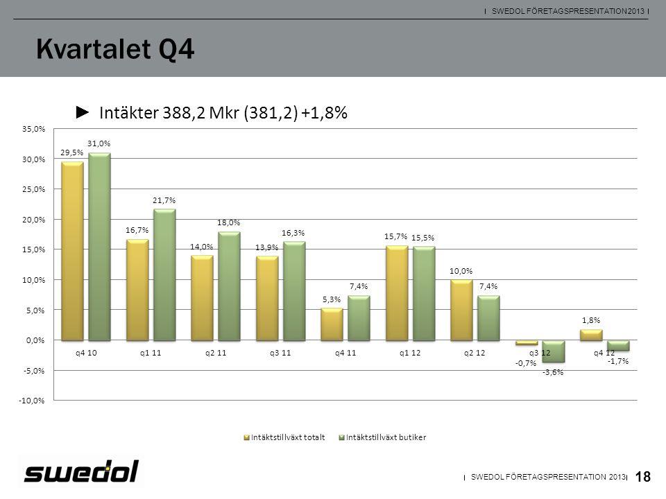19 SWEDOL FÖRETAGSPRESENTATION 2013 Kvartalet Q4 Butiker -1,7% ► Jämförbara butiker (36 st.) -8,5% ► NIMAs produktsortiment har tagits emot väl av Swedols butikskunder.