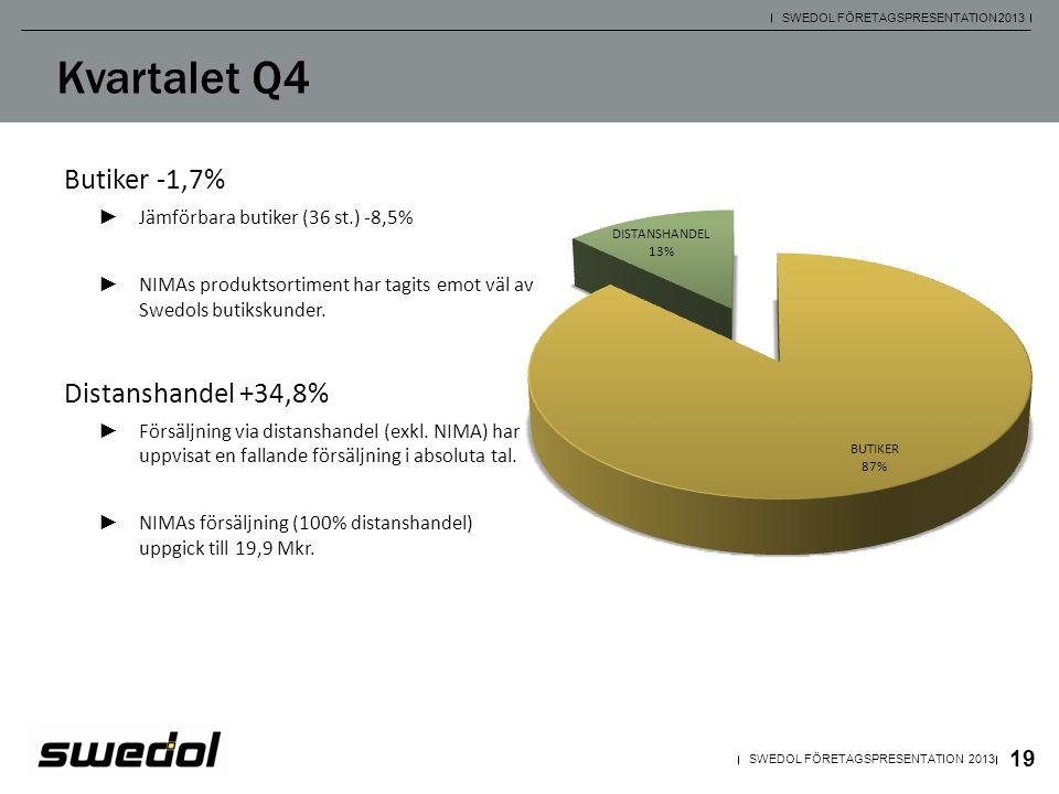 19 SWEDOL FÖRETAGSPRESENTATION 2013 Kvartalet Q4 Butiker -1,7% ► Jämförbara butiker (36 st.) -8,5% ► NIMAs produktsortiment har tagits emot väl av Swe