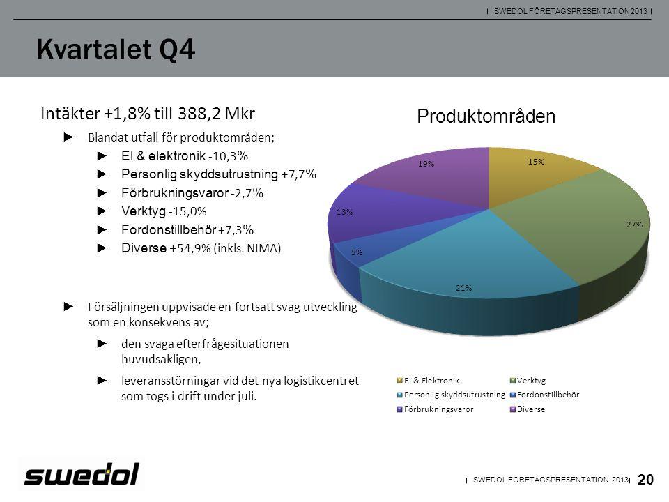 21 SWEDOL FÖRETAGSPRESENTATION 2013 Kvartalet Q4 Bruttomarginal 36,5% (39,3) • Den lägre bruttomarginalen kan huvudsakligen hänföras till fyra orsaker; – ofördelaktiga förskjutningar i varumixen, – större andel direktleveranser till butikerna som en följd av leveransstörningar vid logistikcentret, – en mer aggressiv rabattstruktur för att locka kunder samt, – verksamheten i NIMA som marginalmässigt ligger på en lägre nivå.