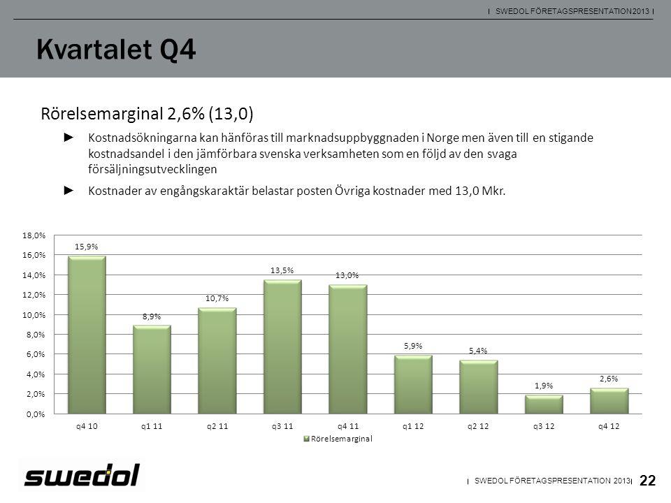 22 SWEDOL FÖRETAGSPRESENTATION 2013 Kvartalet Q4 Rörelsemarginal 2,6% (13,0) ► Kostnadsökningarna kan hänföras till marknadsuppbyggnaden i Norge men ä