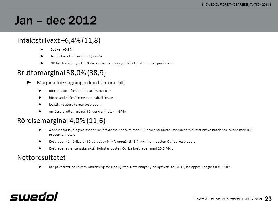 23 SWEDOL FÖRETAGSPRESENTATION 2013 Jan – dec 2012 Intäktstillväxt +6,4% (11,8) ► Butiker +3,9% ► Jämförbara butiker (33 st.) -2,6% ► NIMAs försäljnin