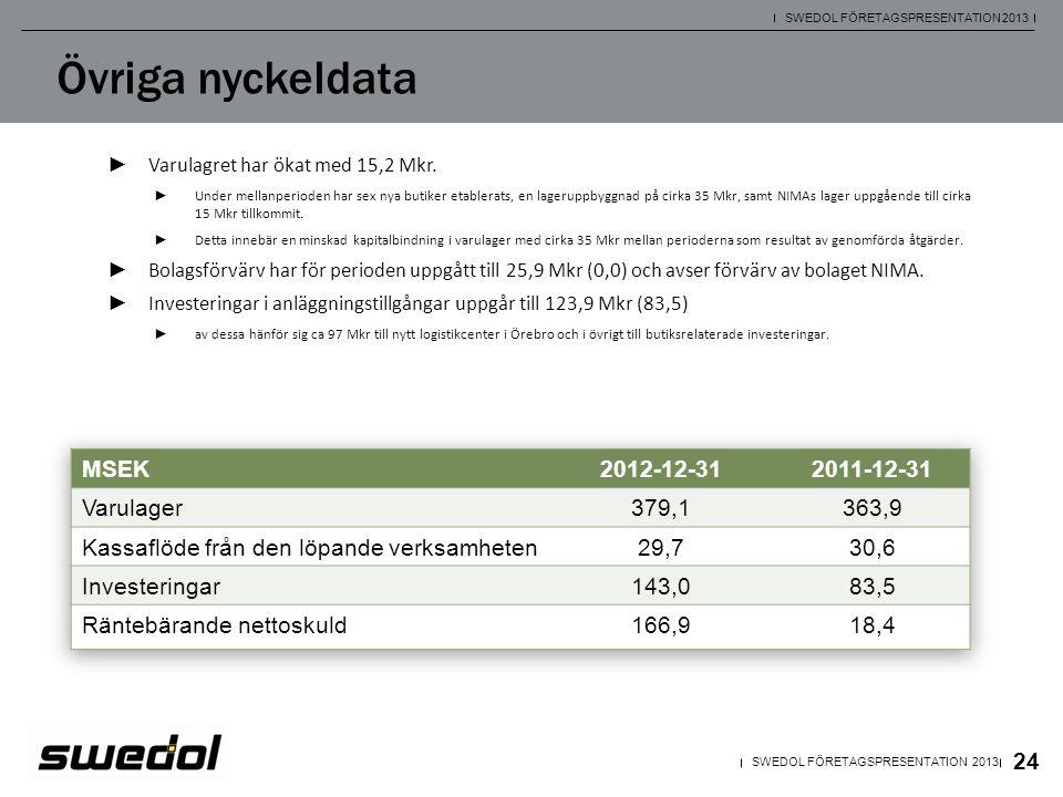 24 SWEDOL FÖRETAGSPRESENTATION 2013 Övriga nyckeldata ► Varulagret har ökat med 15,2 Mkr. ► Under mellanperioden har sex nya butiker etablerats, en la