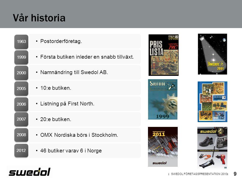•Postorderföretag. 1963 •Första butiken inleder en snabb tillväxt. 1999 •Namnändring till Swedol AB. 2000 •10:e butiken. 2005 •Listning på First North