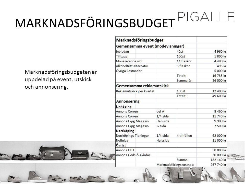 MARKNADSFÖRINGSBUDGET Marknadsföringsbudgeten är uppdelad på event, utskick och annonsering.