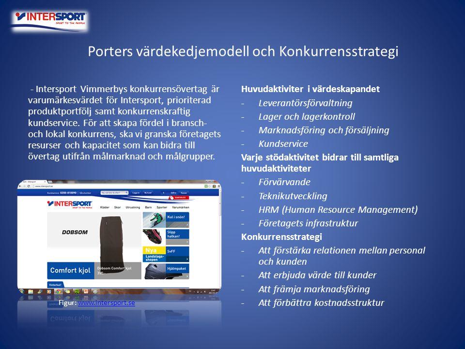 Porters värdekedjemodell och Konkurrensstrategi - Intersport Vimmerbys konkurrensövertag är varumärkesvärdet för Intersport, prioriterad produktportfö