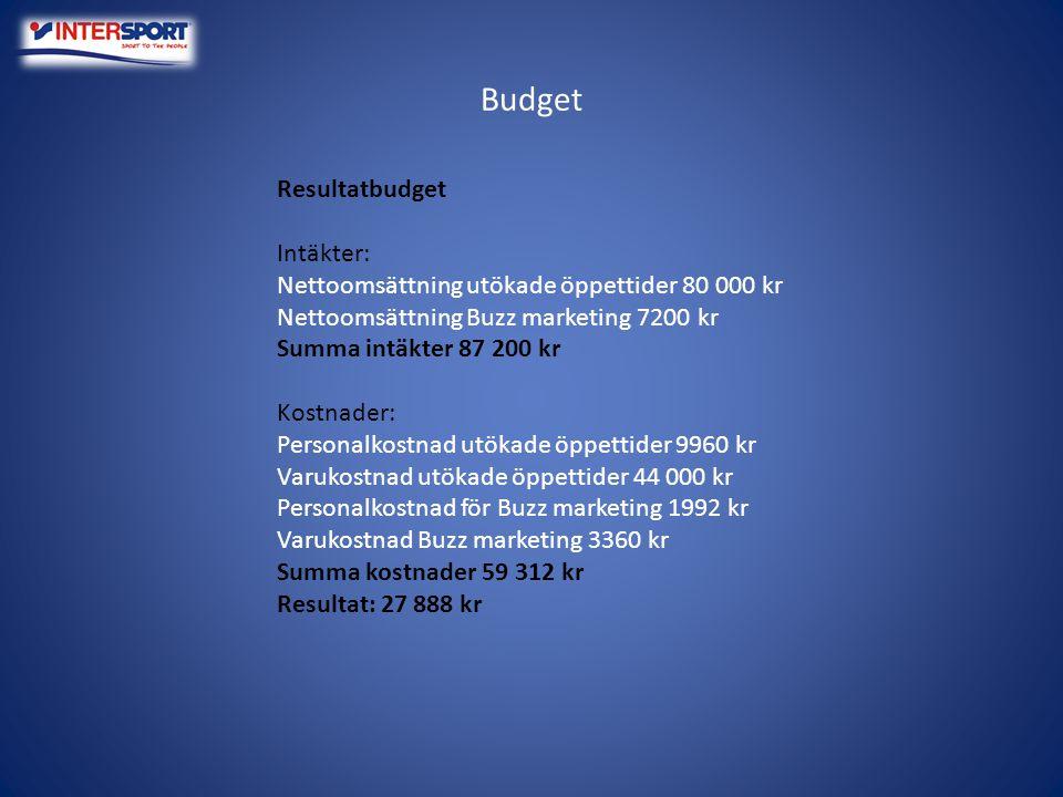 Budget Resultatbudget Intäkter: Nettoomsättning utökade öppettider 80 000 kr Nettoomsättning Buzz marketing 7200 kr Summa intäkter 87 200 kr Kostnader