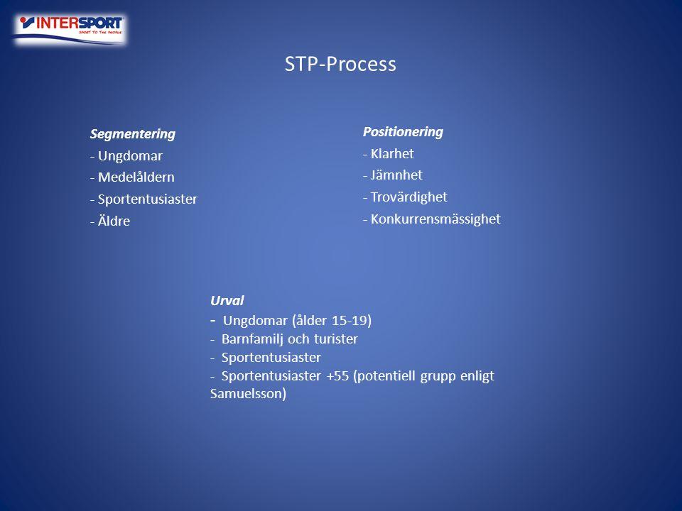 STP-Process Segmentering - Ungdomar - Medelåldern - Sportentusiaster - Äldre Positionering - Klarhet - Jämnhet - Trovärdighet - Konkurrensmässighet Ur