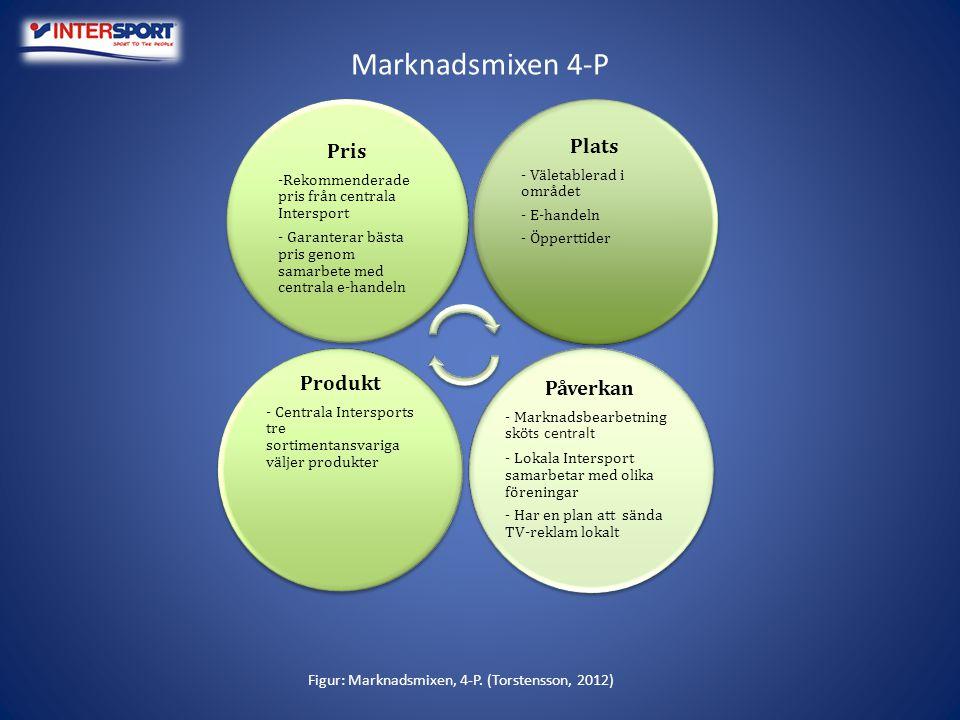Marknadsmixen 4-P Figur: Marknadsmixen, 4-P. (Torstensson, 2012) Pris -Rekommenderade pris från centrala Intersport - Garanterar bästa pris genom sama