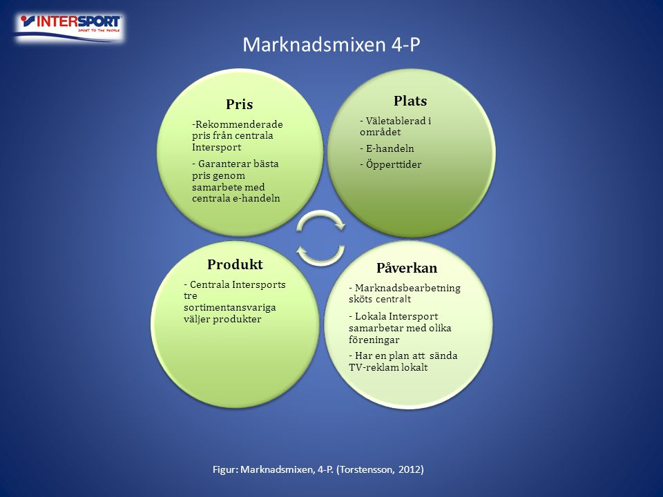 Marknadsmixen 7-P Figur: Marknadsmixen, 7-P.