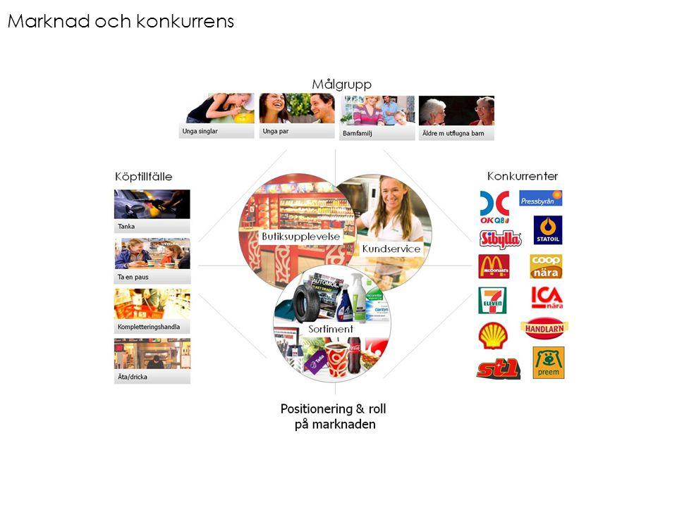 UTGÅNGSPUNKT I KEDJANS ROLL PÅ MARKNADEN Marknad och konkurrens
