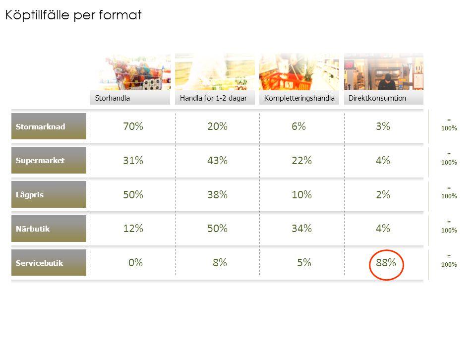DirektkonsumtionKompletteringshandlaHandla för 1-2 dagarStorhandla Stormarknad Närbutik Lågpris Supermarket 70%20%6%3% 31%43%22%4% 50%38%10%2% 12%50%34%4% Servicebutik 0% 8% 5%88% = 100% Köptillfälle per format