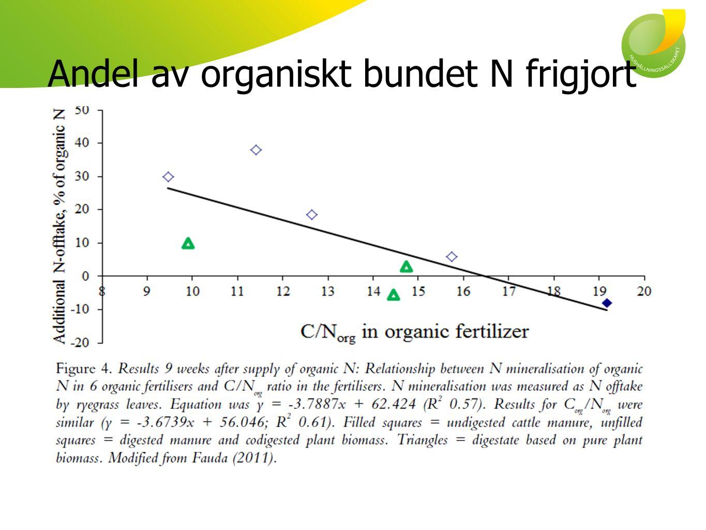 Allt mineraliskt N är inte tillgängligt Alburquerque et al.