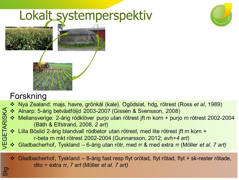Stg VEGETARISKA Lokalt systemperspektiv Forskning  Nya Zealand: majs, havre, grönkål (kale). Ogödslat, hdg, rötrest (Ross et al, 1989)  Alnarp: 5-år