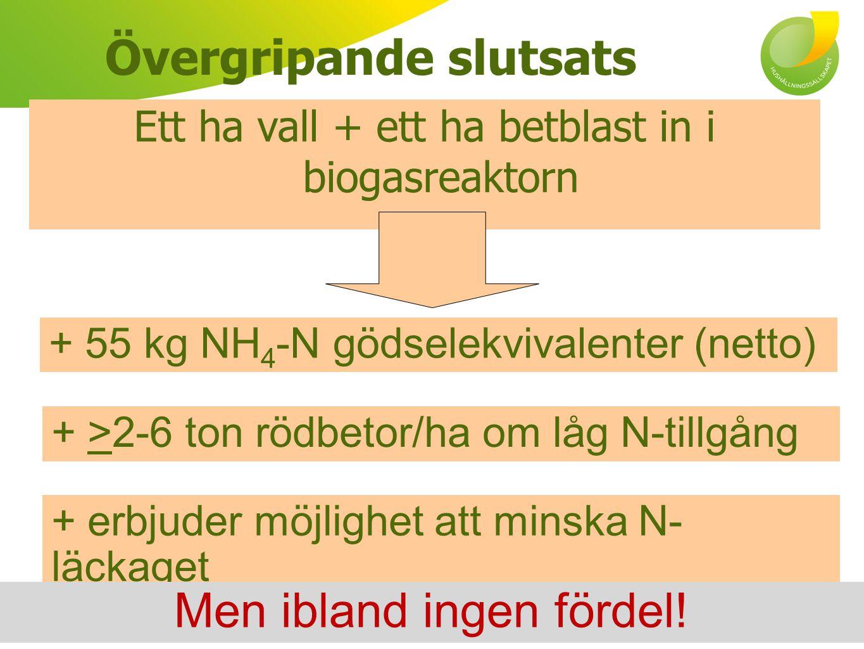 Simulerad NH 4 -N gödslingseffekt SystemGrödsekvens Net NH 4 -N equiv., kg/(3 ha) GrMVall, Rödbetor, Råg (A)73 BGVall, Rödbetor, Råg (B)74 BGVall, Korn, Rödbetor (C)128 Gunnarsson et al.