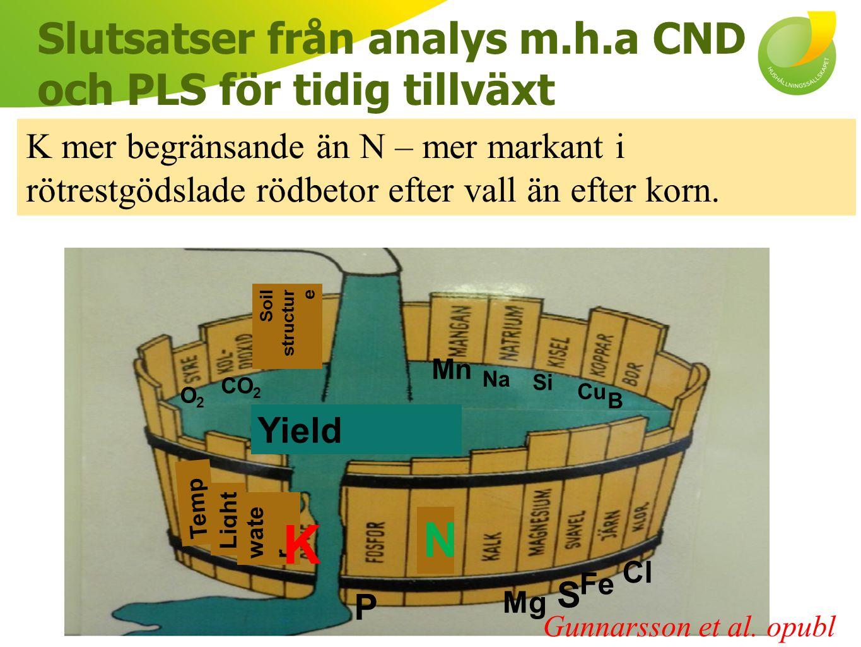 K mer begränsande än N – mer markant i rötrestgödslade rödbetor efter vall än efter korn. Slutsatser från analys m.h.a CND och PLS för tidig tillväxt
