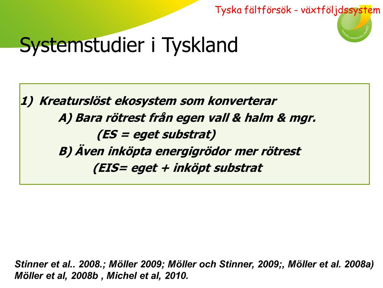 Kreaturslöst system Resultat översiktligt: Alla grödor: + 7 % skörd i ES-systemet (= + 300 kg ts/ha) + 1% skörd i EIS-systemet (= + 50 kg ts/ha) Stinner et al..