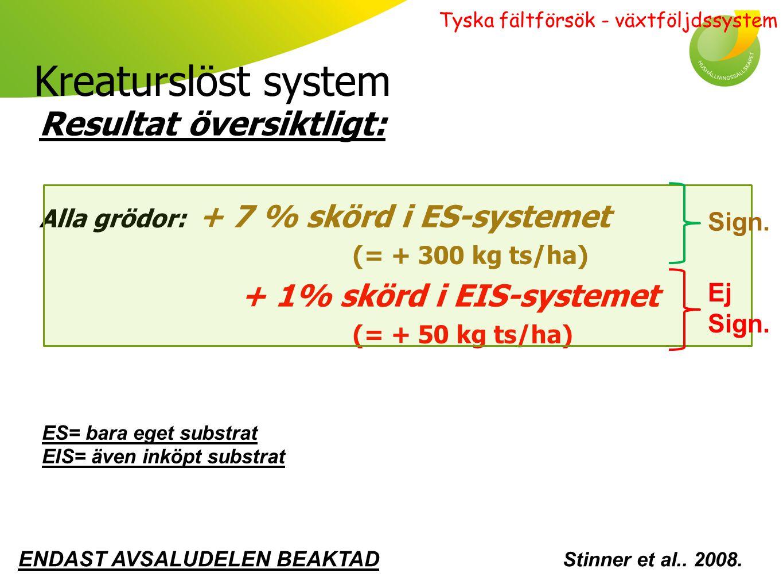 Kreaturslöst system Resultat översiktligt: ENDAST AVSALUDELEN BEAKTAD Icke N-fixerare: + 10 % skörd i ES-systemet (= + 500 kg ts/ha) + 2 % skörd i EIS-systemet (= + 100 kg ts/ha) AVSALUDELEN + HALM Icke N-fixerare: + 13 % skörd i ES-systemet (= + 1200 kg ts/ha) + 7% skörd i EIS-systemet (= + 650 kg ts/ha) Stinner et al..