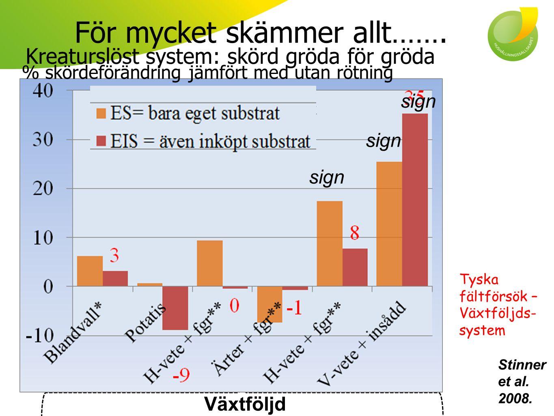 Gödselmedel beskrivning Stinner et al..2008.; Möller et al.