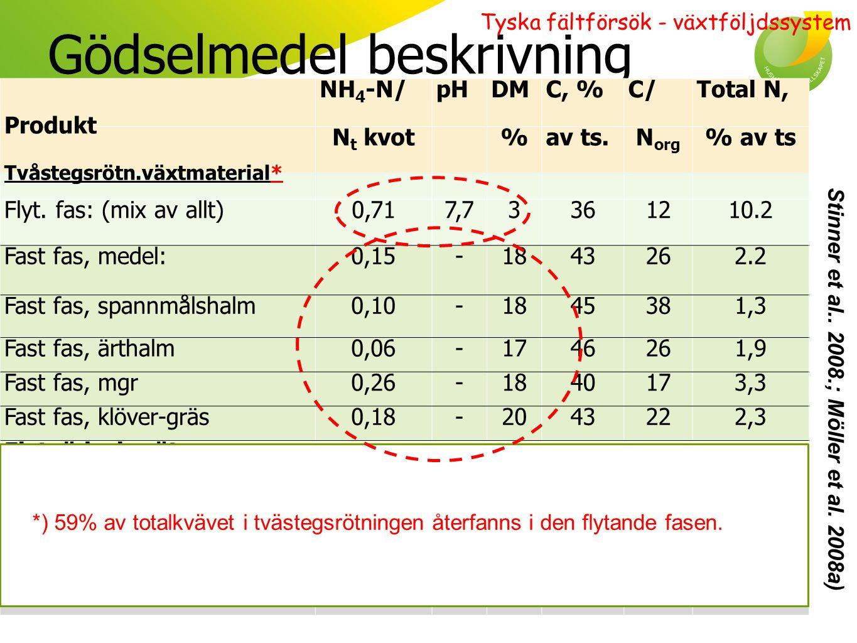 Systemstudier i Tyskland Två delar, del 2 2) Kreaturssystem (nöt) som konverterar C) Bara rötrest av flyt D) Rötrest av flyt & halm & mgr.