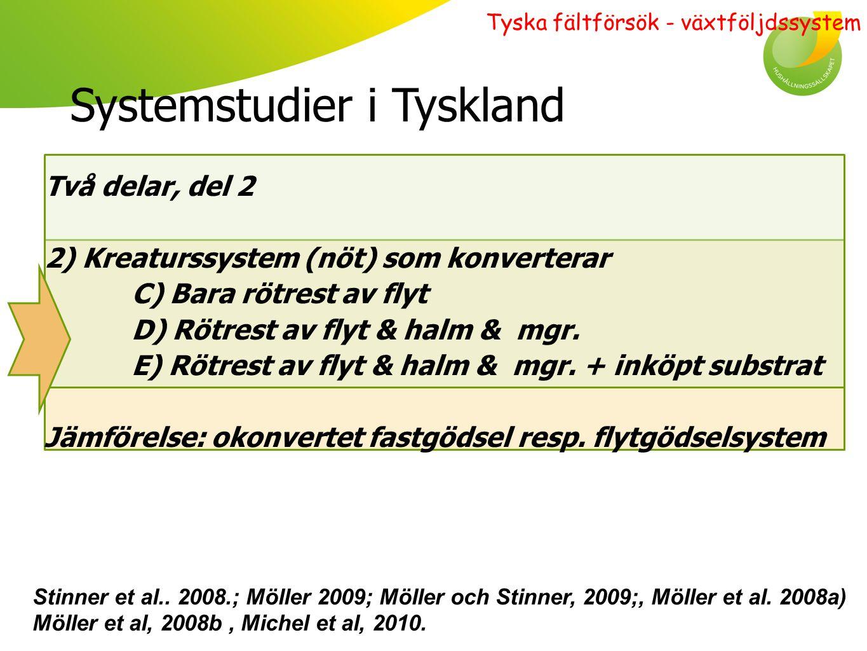 Kreaturssystem Resultat översiktligt – jämfört m orötad flyt : ' Icke N-fixerare: + 2 % skörd där rötrest av flyt.(= + 100 kg ts/ha).