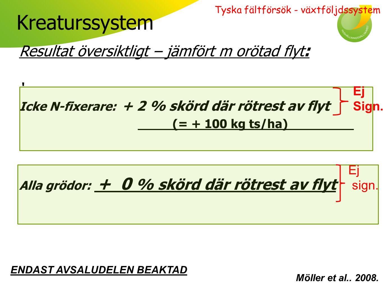 Kreaturssystem: skörd gröda för gröda Möller et al.