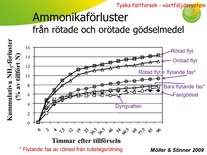 Kreaturssystem Resultat översiktligt: ENDAST AVSALUDELEN BEAKTAD Icke N-fixerare: + 2 % skörd där rötrest av flyt.(= + 100 kg ts/ha).