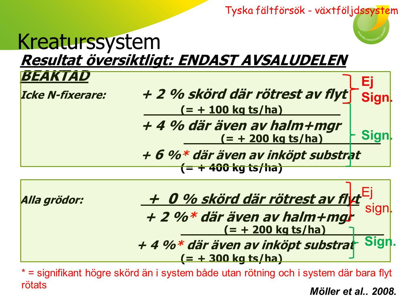 Kreaturslöst system: skörd gröda för gröda Möller et al.