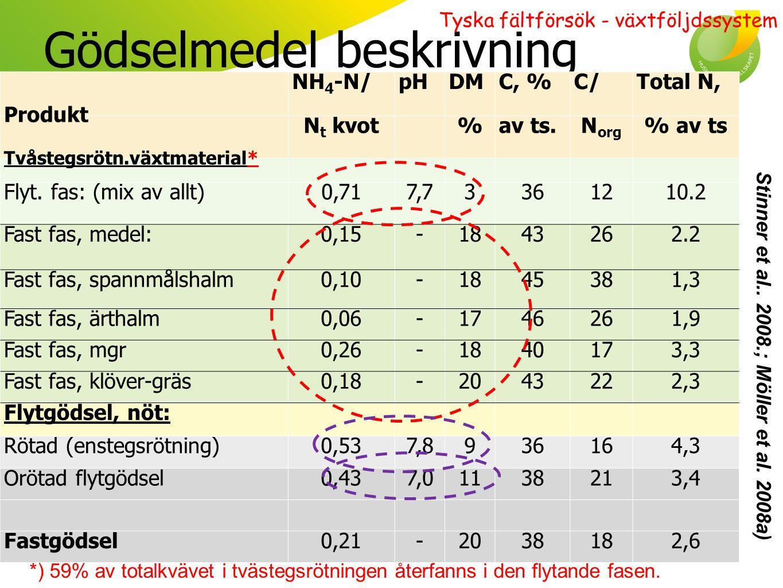Kreaturssystem - sammanfattning Konvertering till biogassystem *  Utebliven skördeökning och ökning av N- upptag i system där endast flytgödsel rötades  Högre skörd och N-upptag där även halm & mgr rötades (icke sign!)  Högst skörd och N-upptag där även substat utifrån tillsattes (sign) Möller och Stinner, 2009;, Möller et al.