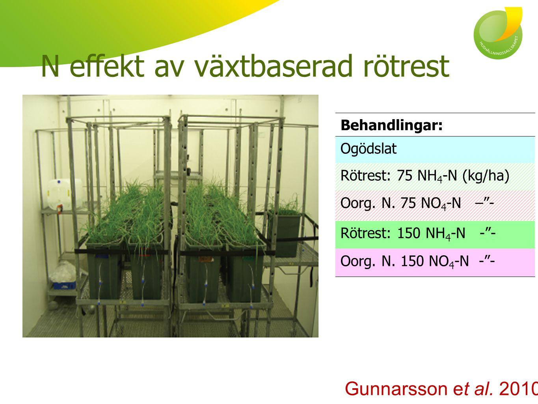 Hypotes: N effekt av NH 4 -N i rötrest = N effekt av oorganiskt N Delvis förkastad: Inte efter 40 dagar Digestate fertiliser Inorganic fertiliser Oorg.