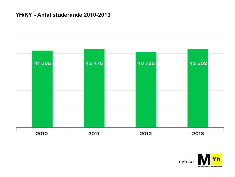 myh.se YH/KY - Antal studerande 2010-2013