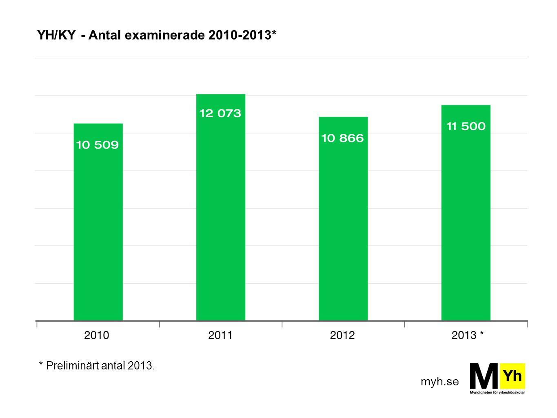 myh.se YH/KY - Antal examinerade 2010-2013* * Preliminärt antal 2013.