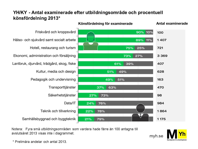 myh.se YH/KY - Antal examinerade efter utbildningsområde och procentuell könsfördelning 2013* Notera:Fyra små utbildningsområden som vardera hade färr