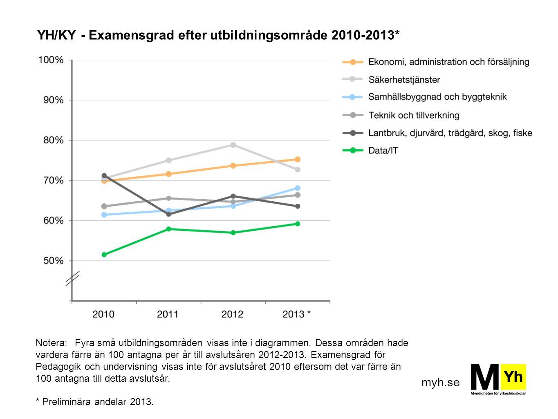 myh.se YH/KY - Examensgrad efter utbildningsområde 2010-2013* Notera:Fyra små utbildningsområden visas inte i diagrammen. Dessa områden hade vardera f