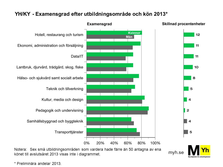 myh.se YH/KY - Examensgrad efter utbildningsområde och kön 2013* Notera:Sex små utbildningsområden som vardera hade färre än 50 antagna av ena könet t