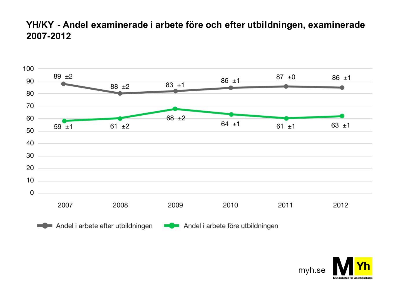 myh.se YH/KY - Andel examinerade i arbete före och efter utbildningen, examinerade 2007-2012