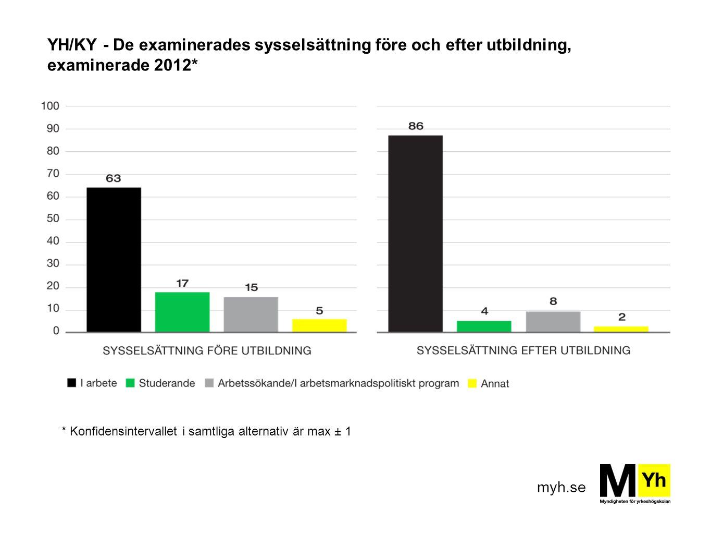 myh.se YH/KY - De examinerades sysselsättning före och efter utbildning, examinerade 2012* * Konfidensintervallet i samtliga alternativ är max ± 1