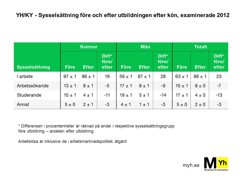 myh.se YH/KY - Sysselsättning före och efter utbildningen efter kön, examinerade 2012 * Differensen i procentenheter är räknad på andel i respektive s