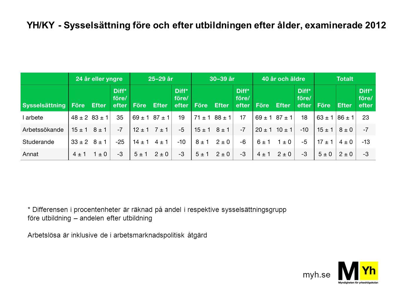 myh.se YH/KY - Sysselsättning före och efter utbildningen efter ålder, examinerade 2012 * Differensen i procentenheter är räknad på andel i respektive